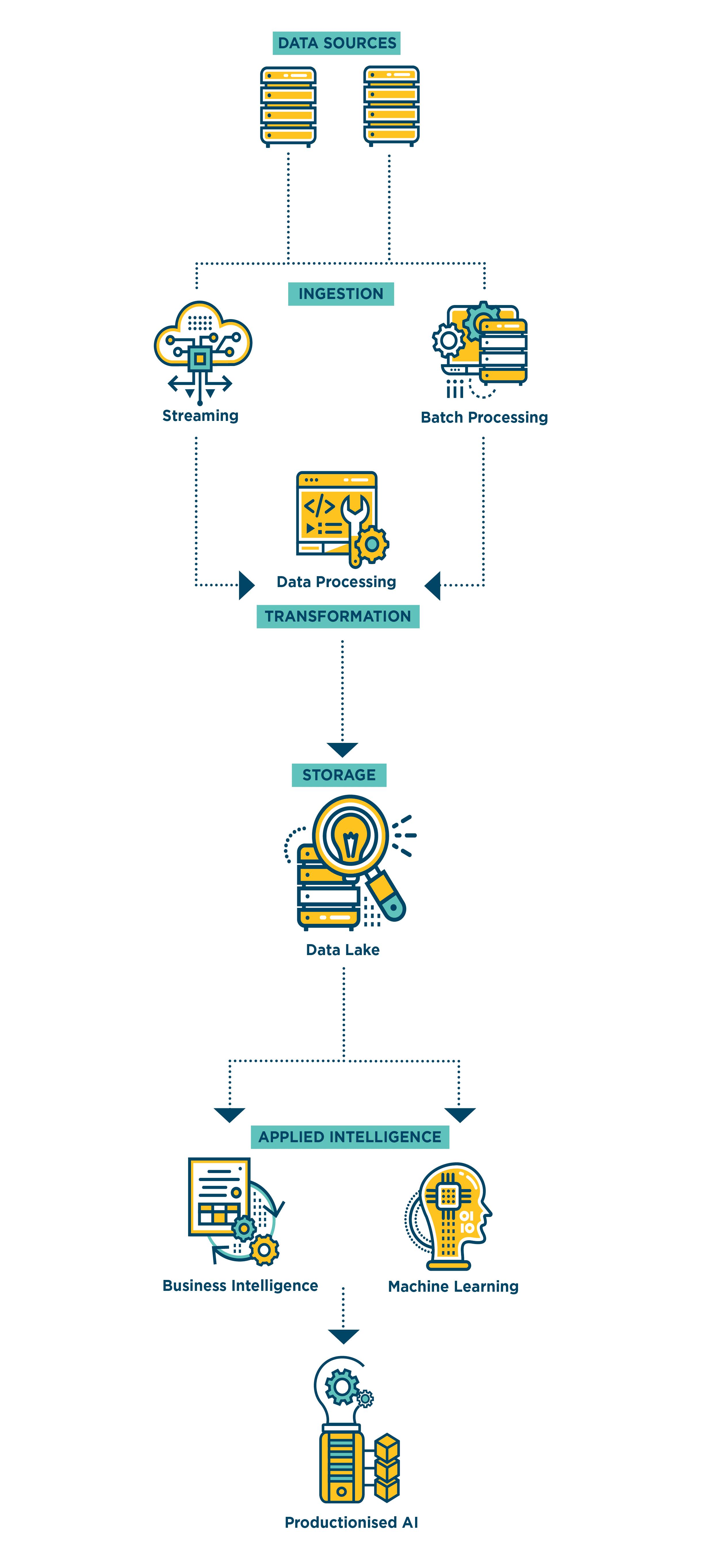 AI Architecture